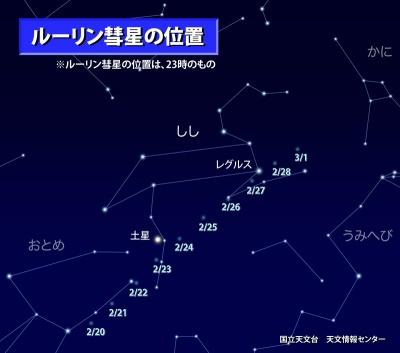 2009-02-23ルーリン彗星の位置.jpg